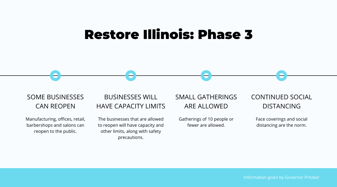 Preparing for Phase 3 of Restore Illinois Plan   97 Switch